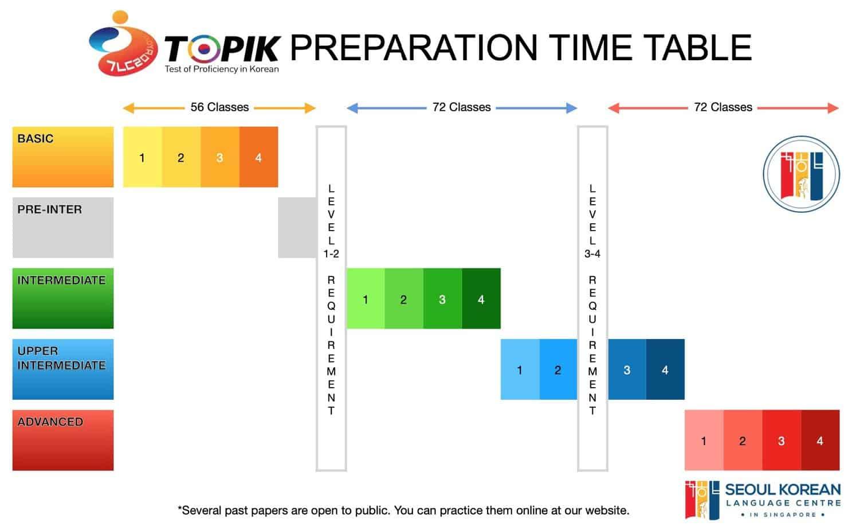 topik preparation timeline